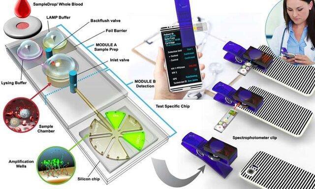 تشخیص کووید-19 با گوشی هوشمند