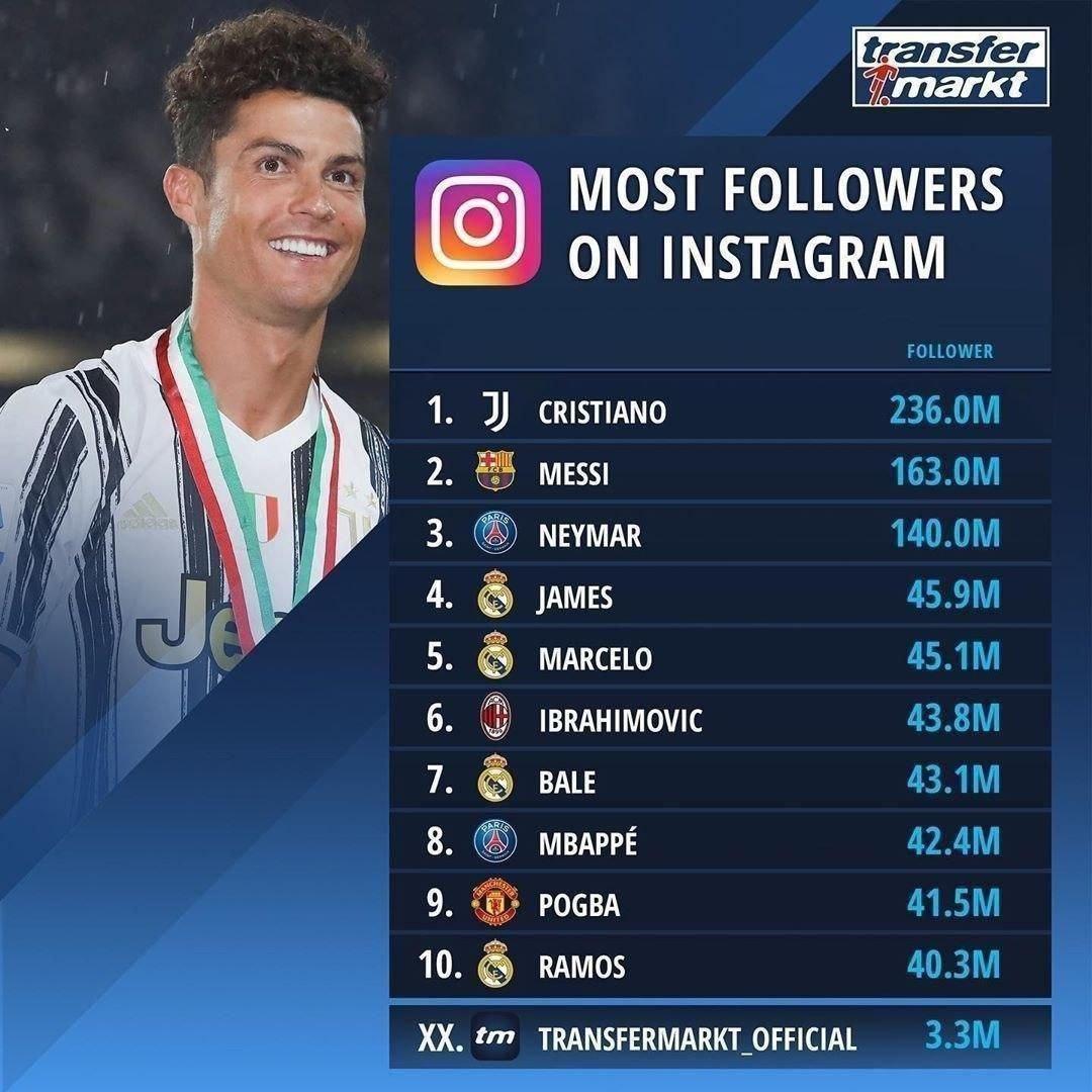 پرفالوئرترین فوتبالیست های دنیا در اینستاگرام را بشناسید