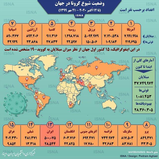 آمار کرونا در دنیا تا 21 مهر (اینفوگرافیک)