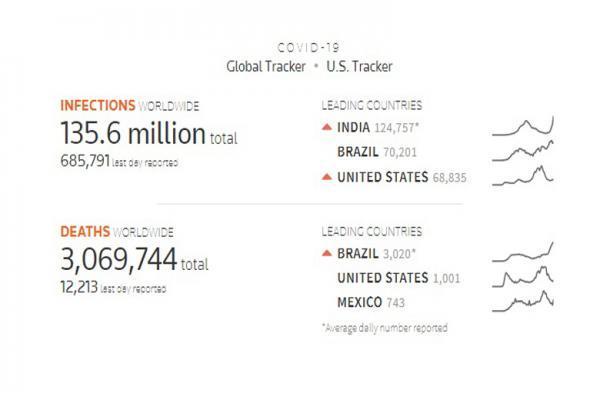 برزیل، آمریکا و مکزیک؛ رکوردداران مرگ روزانه