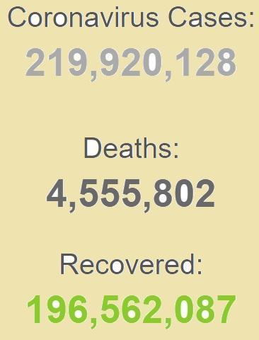 بستری حدود 19 میلیون بیمار کرونایی در جهان